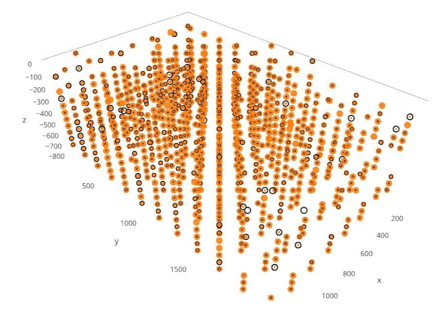 Bubble plot M1