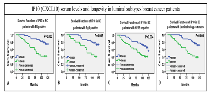 Figure 5. Plots for KM survival analysis with log rank test, KM survival curves shown over time on x-axis. (A) KM curves for overall IP10 serum levels distribution over time relative to cumulative survival. (B) KM curves for IP10 levels in ER positive tumor bearers (C) in PgR positive (C) in HER2 negative and (D) in luminal subtypes, A&B collectively (unpublished).